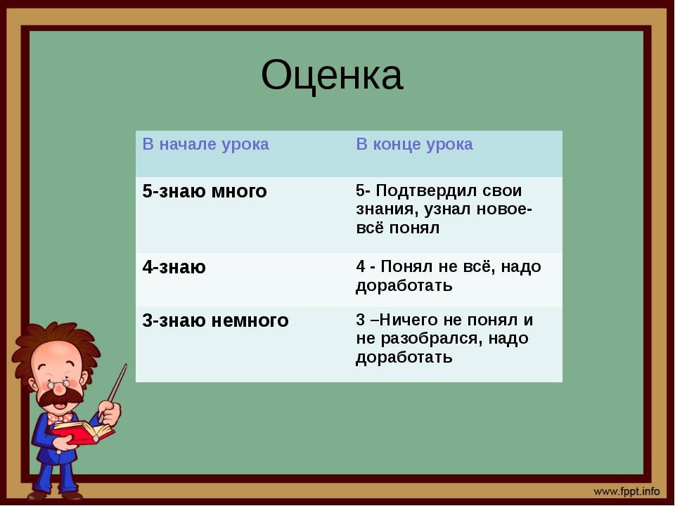 Оценка В начале урока В конце урока 5-знаю много 5- Подтвердил свои знания, у...