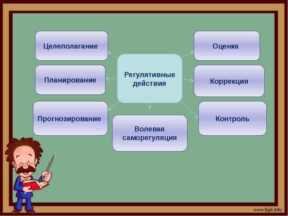 Регулятивные действия Целеполагание Оценка Планирование Прогнозирование Воле...