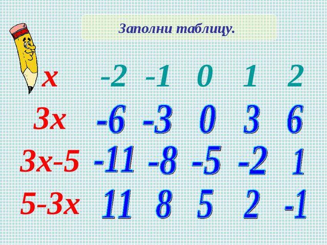 Заполни таблицу. х-2-1012 3х 3х-5 5-3х