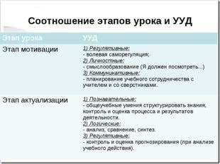 Соотношение этапов урока и УУД Этап урокаУУД Этап мотивации1) Регулятивные: