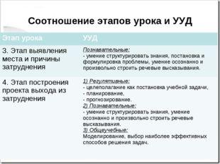Соотношение этапов урока и УУД Этап урокаУУД 3. Этап выявления места и причи