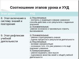 Соотношение этапов урока и УУД Этап урокаУУД 8. Этап включения в систему зна