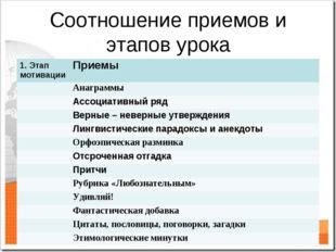 Соотношение приемов и этапов урока 1. Этап мотивацииПриемы Анаграммы Ассоц