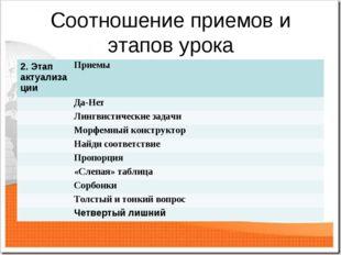 Соотношение приемов и этапов урока 2. Этап актуализацииПриемы Да-Нет Лингв
