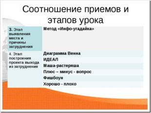 Соотношение приемов и этапов урока 3. Этап выявления места и причины затрудне