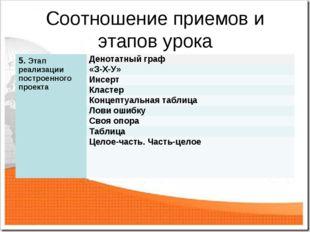 Соотношение приемов и этапов урока 5. Этап реализации построенного проекта Д
