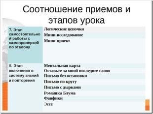 Соотношение приемов и этапов урока 7. Этап самостоятельной работы с самопрове