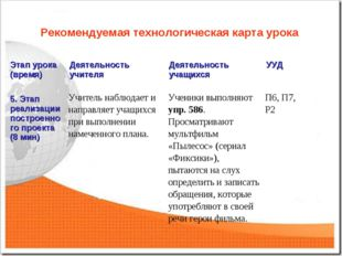 Рекомендуемая технологическая карта урока Этап урока (время)Деятельность учи