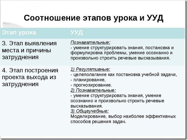 Соотношение этапов урока и УУД Этап урокаУУД 3. Этап выявления места и причи...