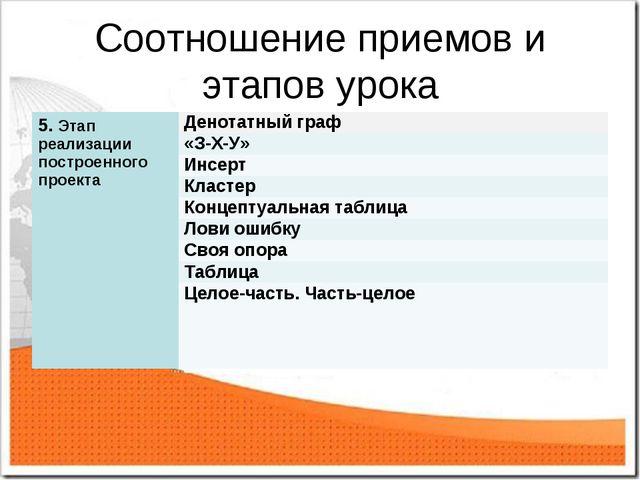 Соотношение приемов и этапов урока 5. Этап реализации построенного проекта Д...