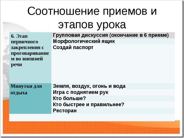 Соотношение приемов и этапов урока 6. Этап первичного закрепления с проговари...