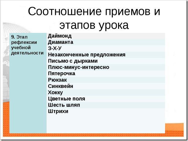 Соотношение приемов и этапов урока 9. Этап рефлексии учебной деятельностиДай...