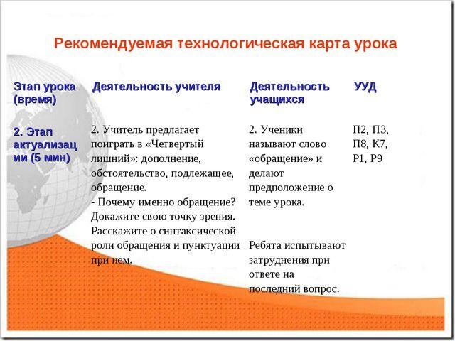 Рекомендуемая технологическая карта урока Этап урока (время)Деятельность учи...