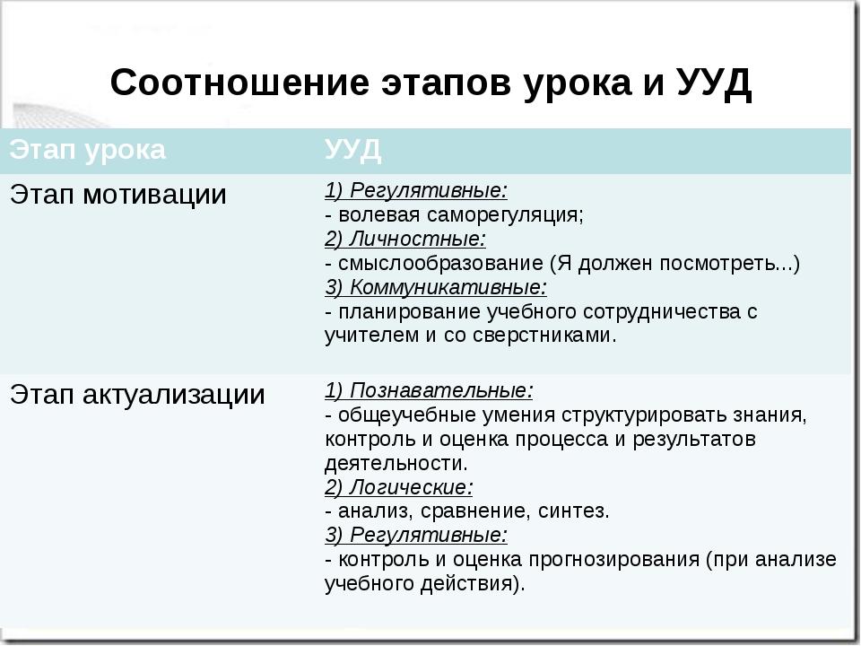 Соотношение этапов урока и УУД Этап урокаУУД Этап мотивации1) Регулятивные:...