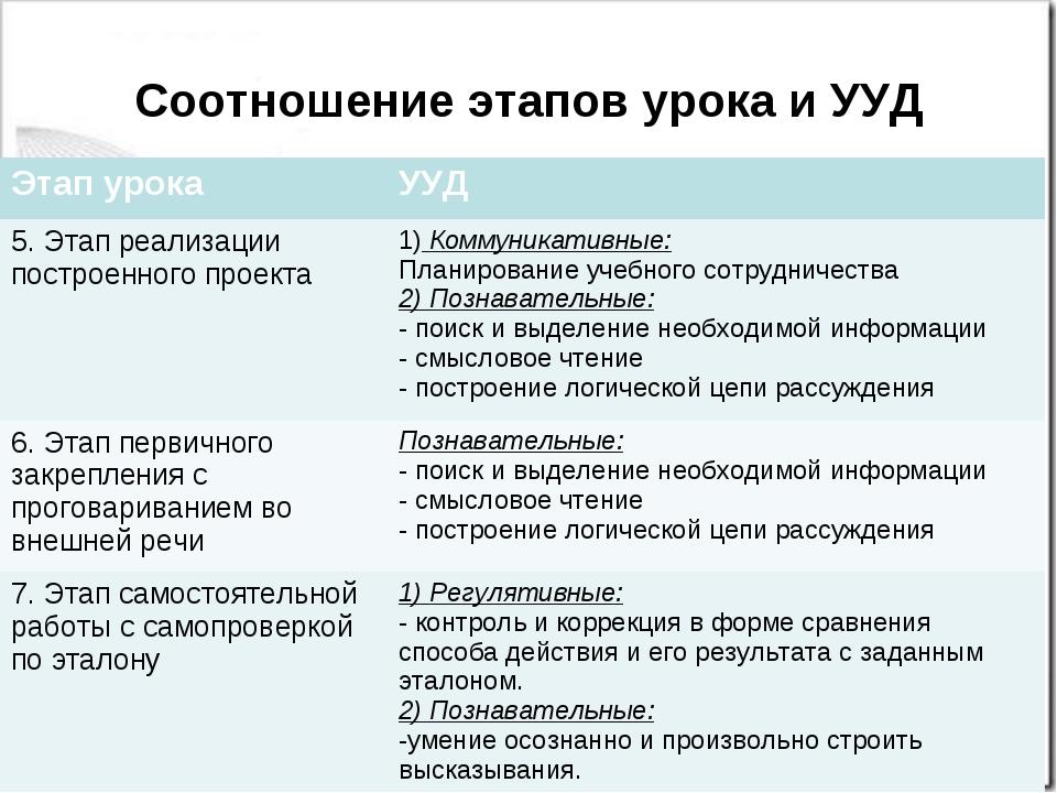 Соотношение этапов урока и УУД Этап урокаУУД 5. Этап реализации построенного...