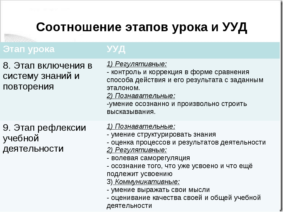 Соотношение этапов урока и УУД Этап урокаУУД 8. Этап включения в систему зна...