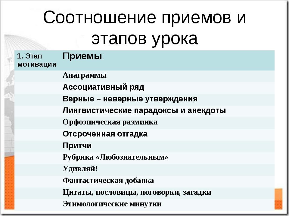 Соотношение приемов и этапов урока 1. Этап мотивацииПриемы Анаграммы Ассоц...