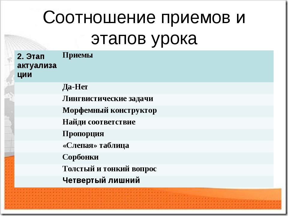 Соотношение приемов и этапов урока 2. Этап актуализацииПриемы Да-Нет Лингв...