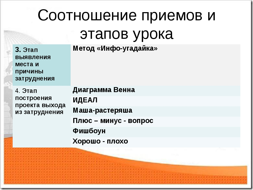 Соотношение приемов и этапов урока 3. Этап выявления места и причины затрудне...