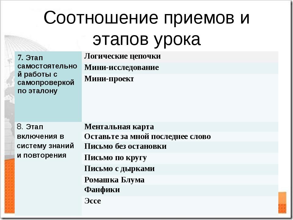 Соотношение приемов и этапов урока 7. Этап самостоятельной работы с самопрове...