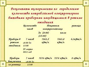 Результаты эксперимента по определению количества потребляемой электроэнергии