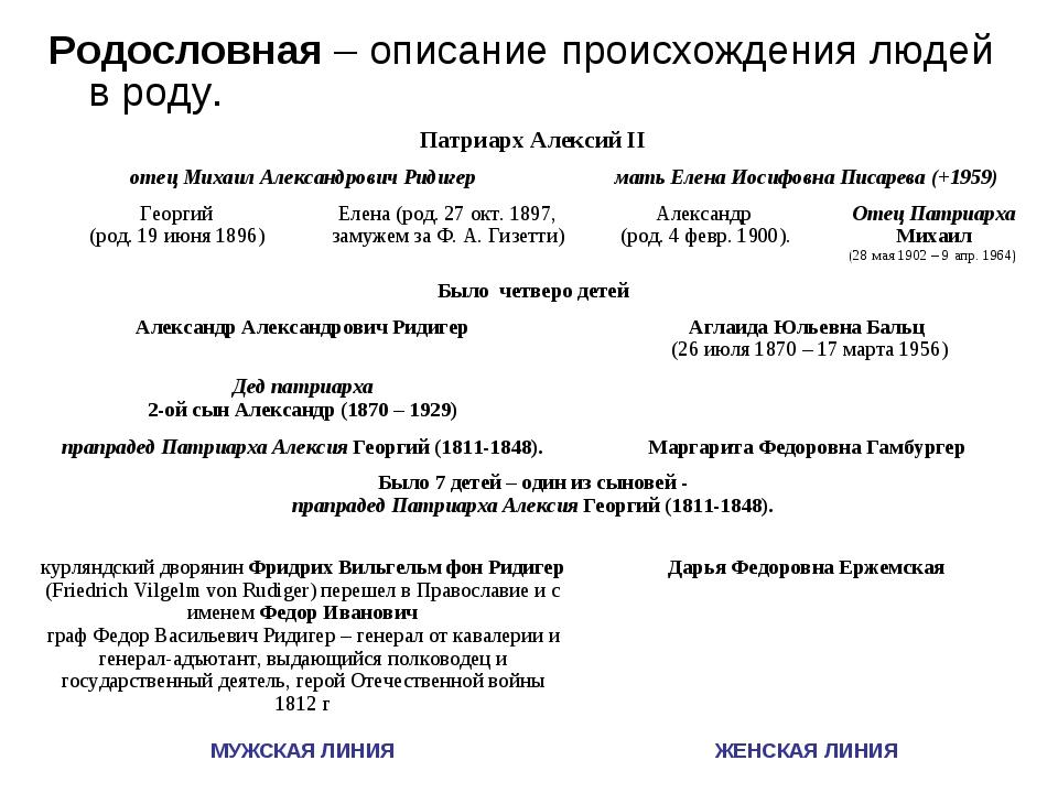 Родословная – описание происхождения людей в роду. Патриарх Алексий II отец...
