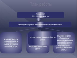 План работы Первый этап 2015 -2016 учебный год Овладение теорией и технологи