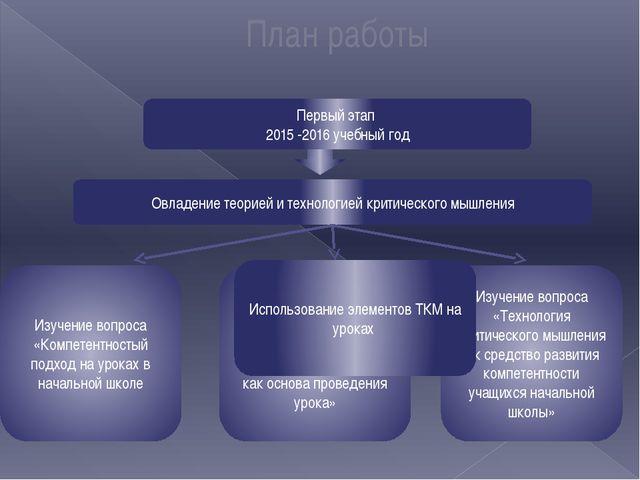 План работы Первый этап 2015 -2016 учебный год Овладение теорией и технологи...