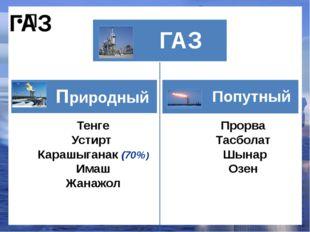 Тенге Устирт Карашыганак (70%) Имаш Жанажол Прорва Тасболат Шынар Озен