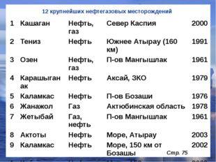 12 крупнейших нефтегазовых месторождений Стр. 75 1 Кашаган Нефть, газ СеверКа