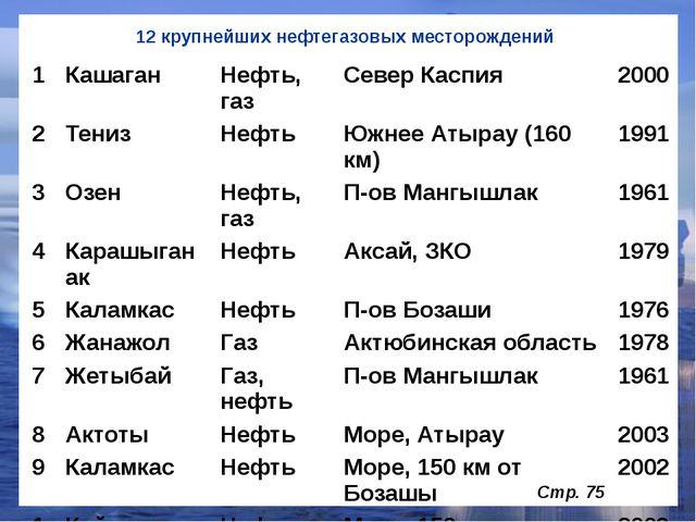 12 крупнейших нефтегазовых месторождений Стр. 75 1 Кашаган Нефть, газ СеверКа...