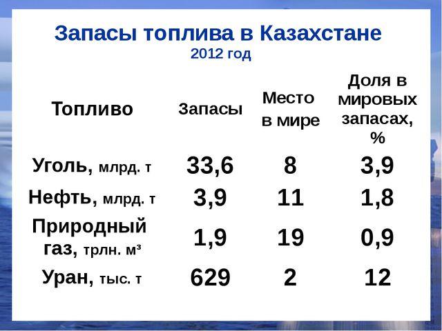 Запасы топлива в Казахстане 2012 год Топливо Запасы Место в мире Доля в миров...
