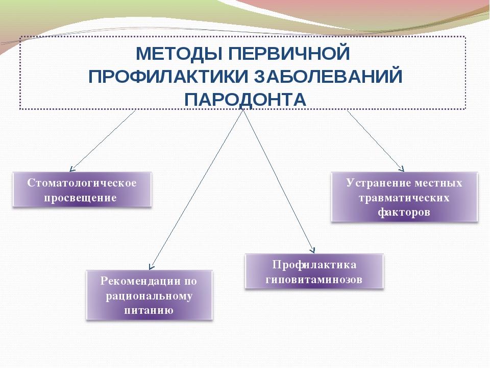 МЕТОДЫ ПЕРВИЧНОЙ ПРОФИЛАКТИКИ ЗАБОЛЕВАНИЙ ПАРОДОНТА