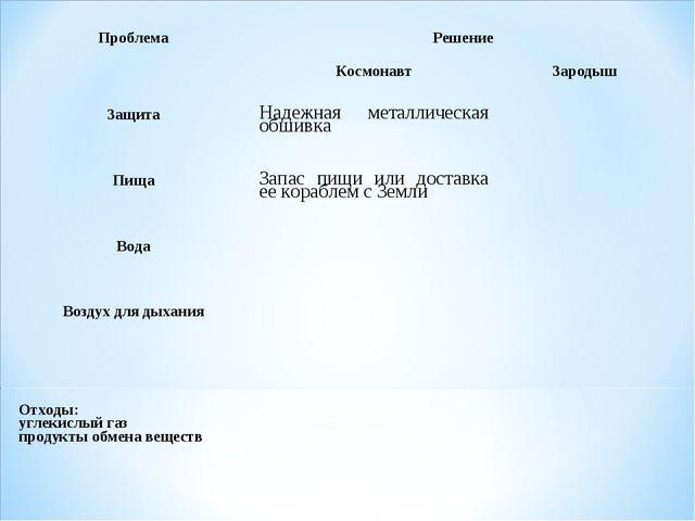 Проблема Решение  Космонавт Зародыш Защита Надежная металлическая обшив...