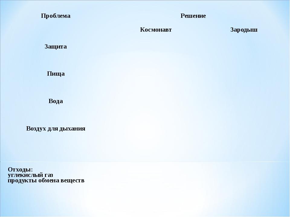 Проблема Решение  Космонавт Зародыш  Защита Пища  Вода Воздух для...