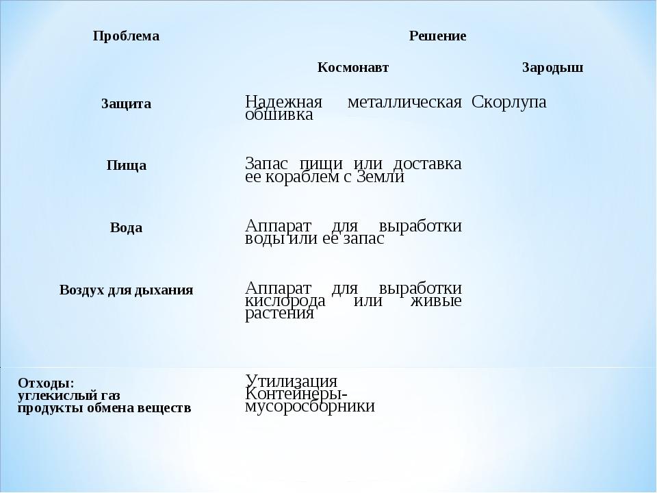 Проблема Решение  Космонавт Зародыш Защита Надежная металлическая обши...