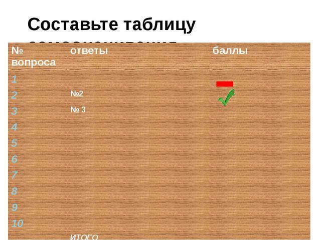 Составьте таблицу самооценивания № вопроса ответы баллы 1 2 №2 3 № 3 4 5 6 7...