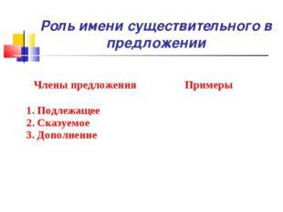 Роль имени существительного в предложении Члены предложенияПримеры 1. Подлеж