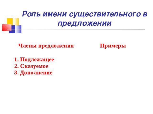 Роль имени существительного в предложении Члены предложенияПримеры 1. Подлеж...