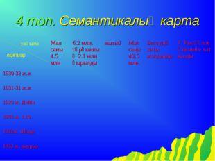 4 топ. Семантикалық карта уақыты оқиғалар Мал саны 4.5 млн6.2 млн. тұрғынны