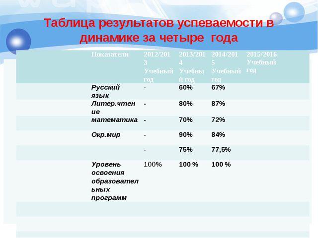 Таблица результатов успеваемости в динамике за четыре года Показатели 2012/2...