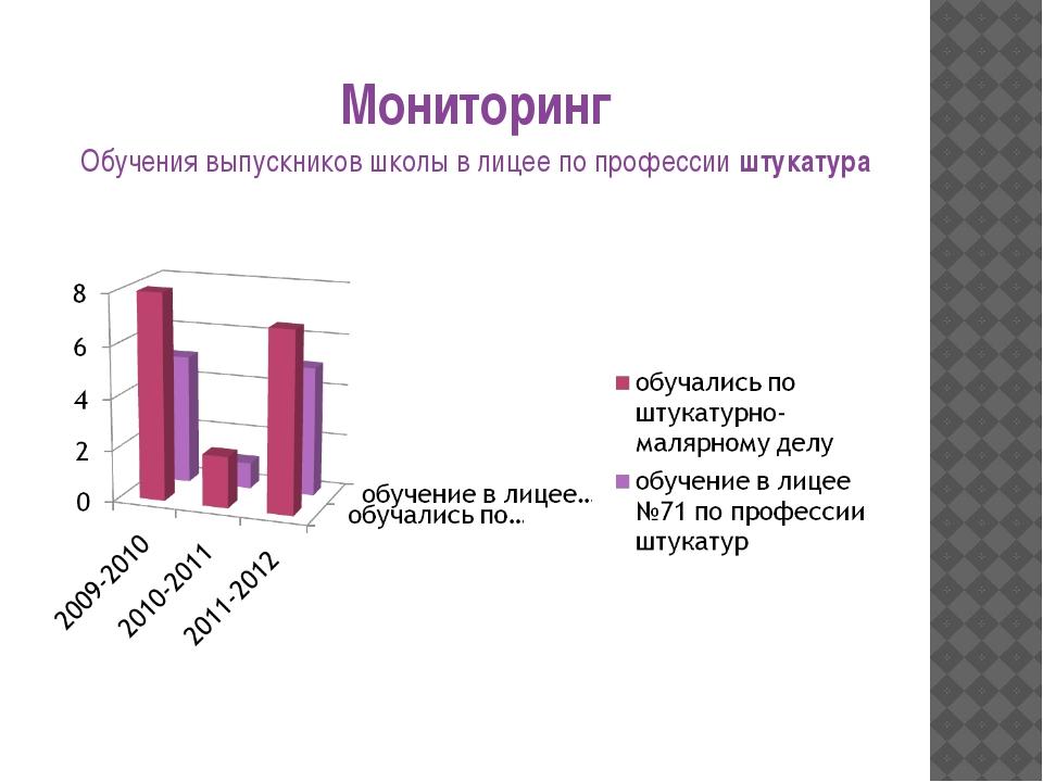 Мониторинг Обучения выпускников школы в лицее по профессии штукатура