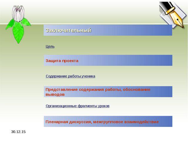 * Заключительный Цель Защита проекта Содержание работы ученика Представление...