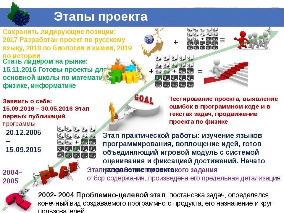 2002- 2004 Проблемно-целевой этап постановка задач, определялся конечный вид...