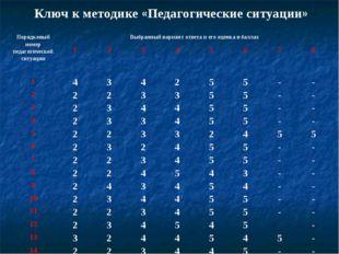 Ключ к методике «Педагогические ситуации» Порядковый номер педагогической сит