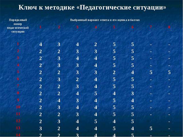 Ключ к методике «Педагогические ситуации» Порядковый номер педагогической сит...