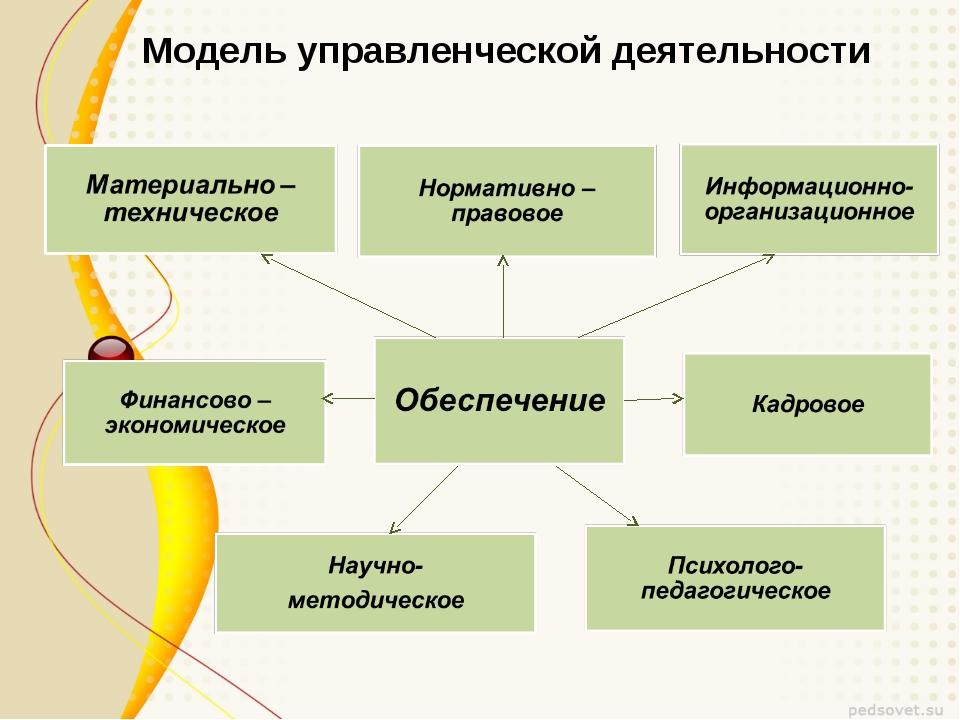 Модель управленческой деятельности