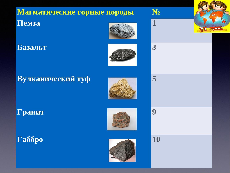 Магматические горные породы№ Пемза 1 Базальт 3 Вулканический туф 5 Гранит...
