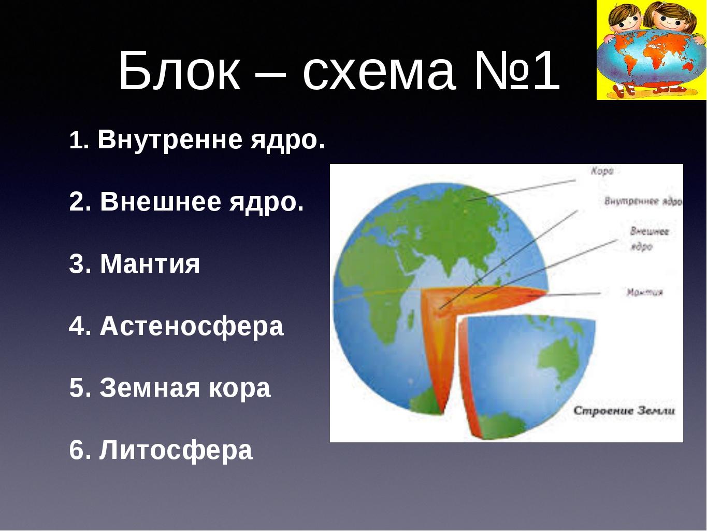 Блок – схема №1 1. Внутренне ядро. 2. Внешнее ядро. 3. Мантия 4. Астеносфера...