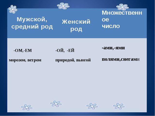Женский род Мужской, средний род Множественное число -ОМ,-ЕМ морозом, ветром...